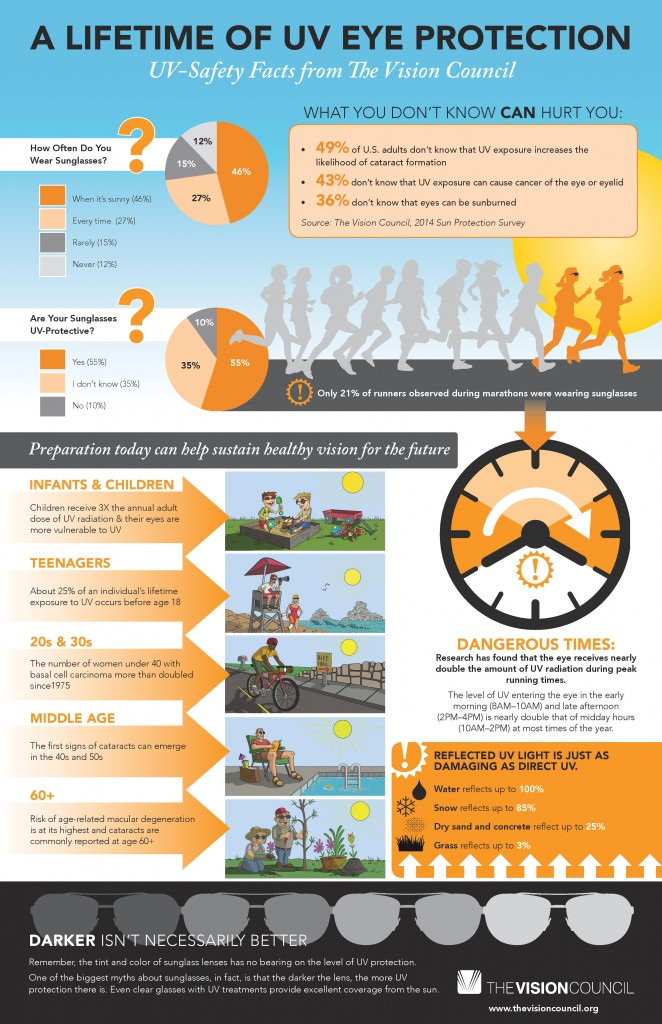 National Sunglasses Day Infographic NYCJenny